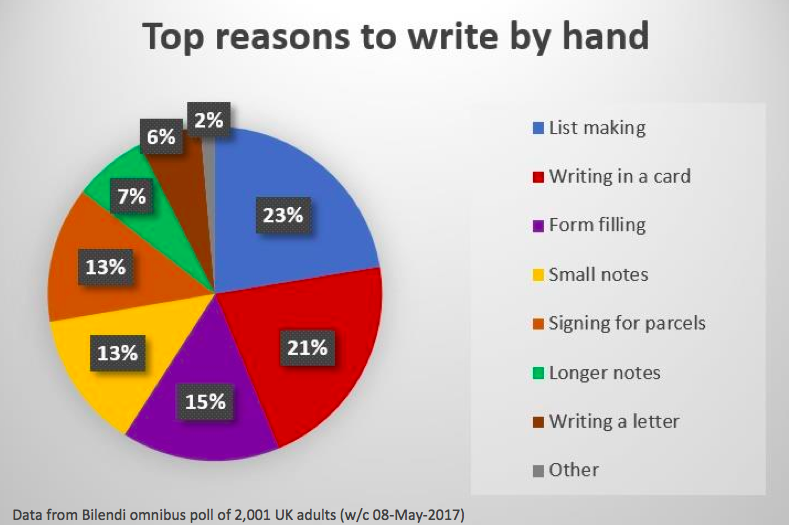 Writing in a greeting card remains the second most likely reason for someone to use handwriting, according to Clintons' research.