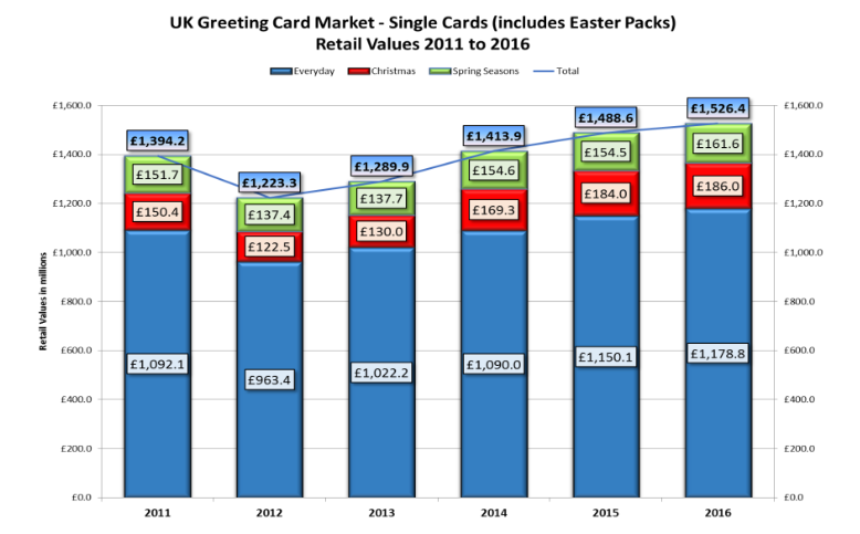 Gca uk greeting card market report confirms industry growth now screen shot 2017 09 21 at 160926 m4hsunfo