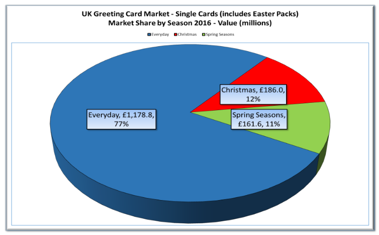 Gca uk greeting card market report confirms industry growth now screen shot 2017 09 21 at 161017 m4hsunfo