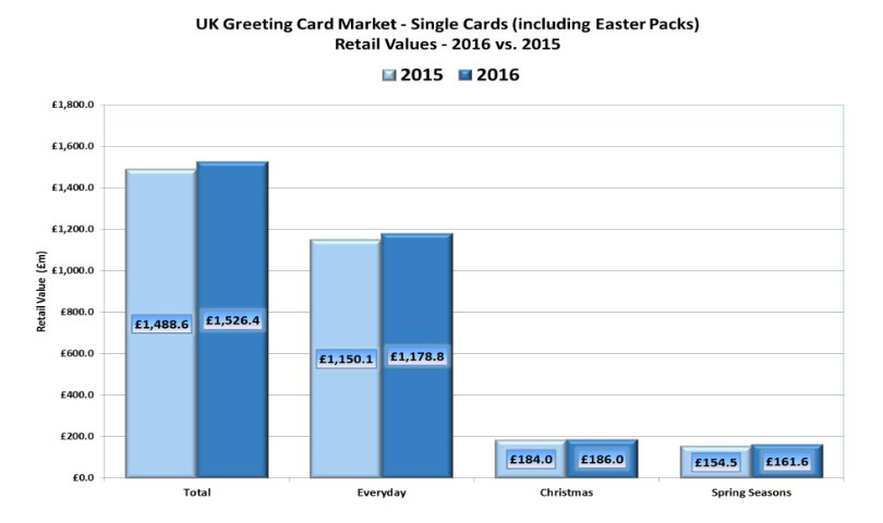 Gca uk greeting card market report confirms industry growth now screen shot 2017 09 21 at 161033 m4hsunfo