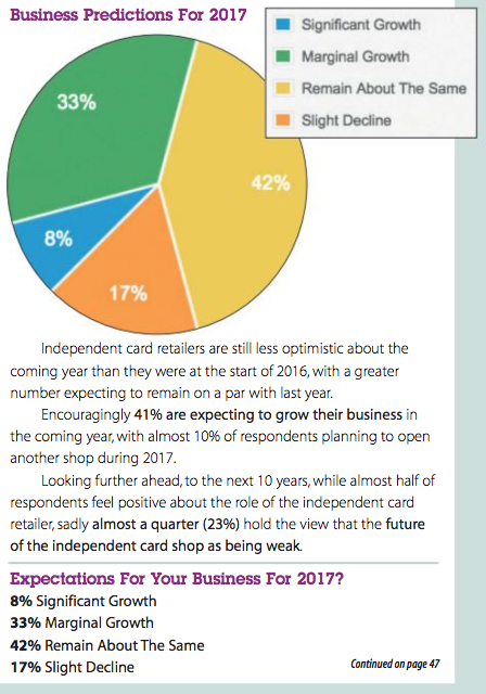 Last years' retail barometer saw Independent retailers make predictions for the year ahead.