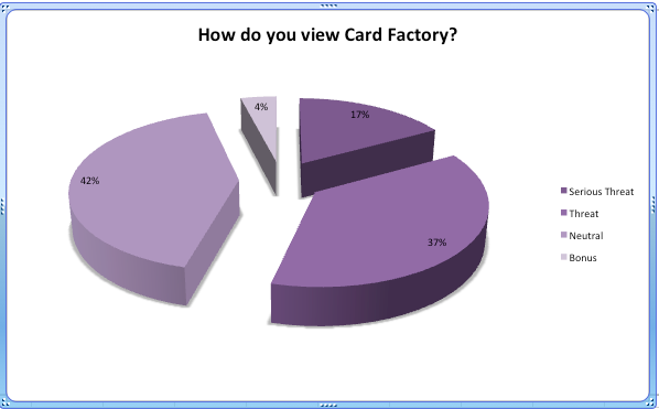 (Source: PG/Cardgains Retail Barometer).