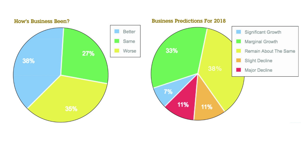 The PG/Cardgains' Retail Barometer highlights the last year's trade for indies and their expectations for 2018.