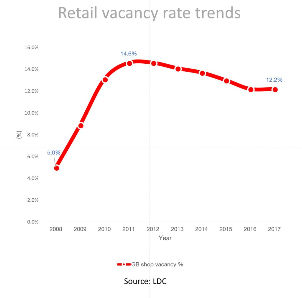 Shop vacancy rates are nowhere near as bad as they have been.