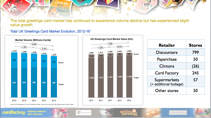 Above: Card Factory's data concurs the industry is in decent health in an evolving retail and consumer landscape.