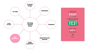Above: The Moonpig 'content wheel' has many spokes, including designs it licences from specialist publishers.