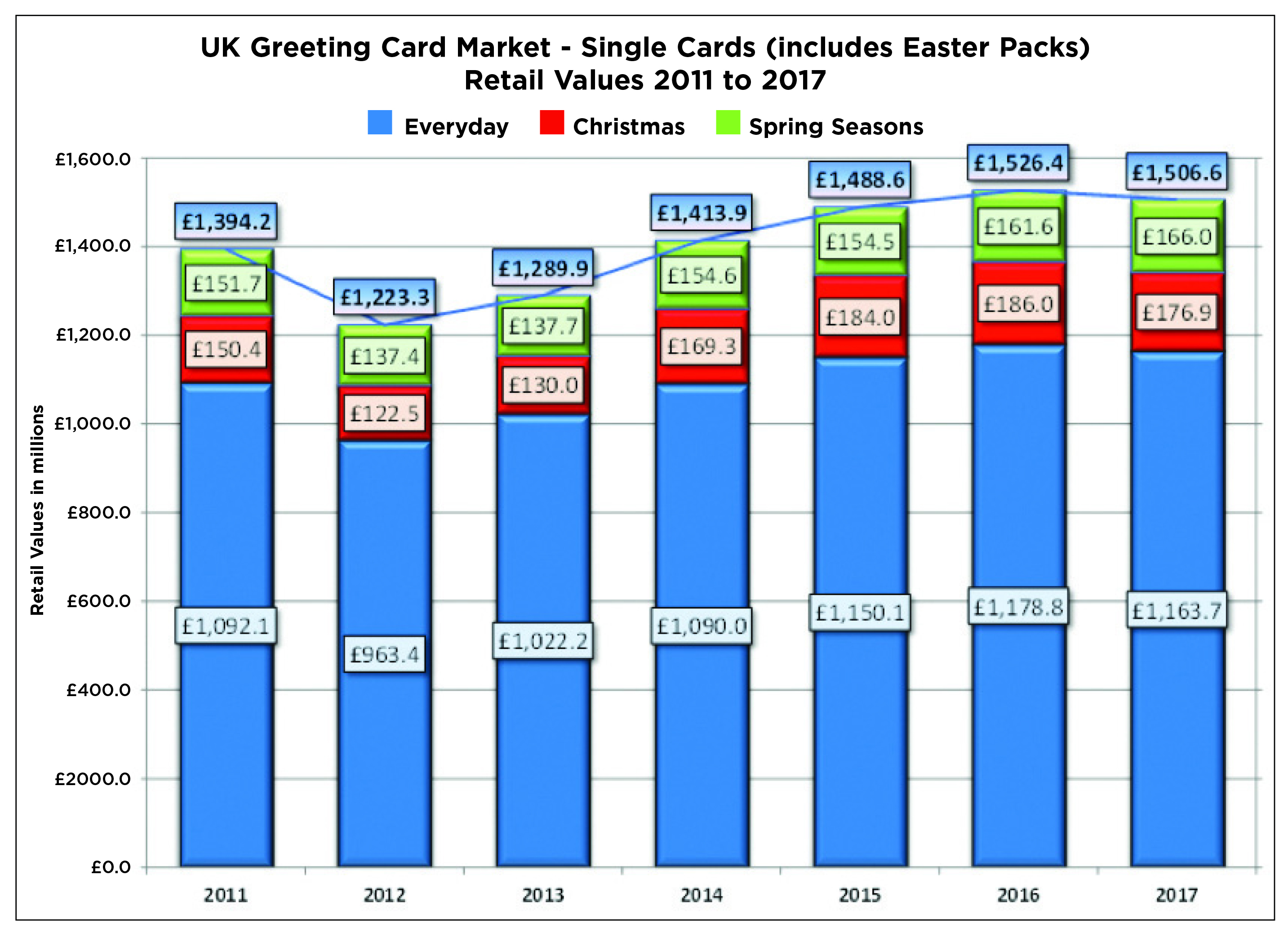 17 billion spent on greeting cards confirms gca market report pg above the big picture is pretty good m4hsunfo