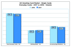 Above: The number of birthdays and blank cards increased.
