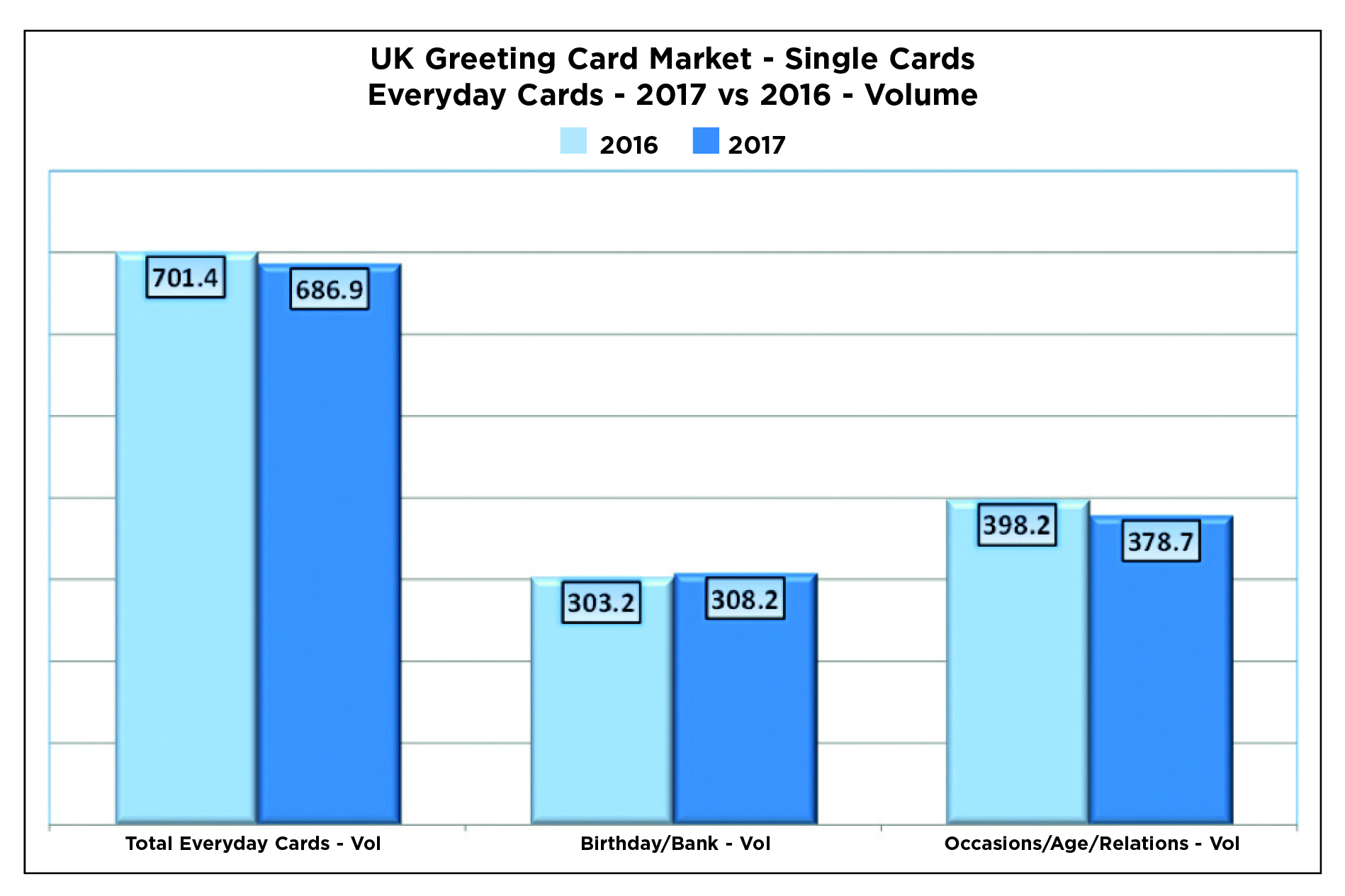 17 Billion Spent On Greeting Cards Confirms Gca Market Report Pg