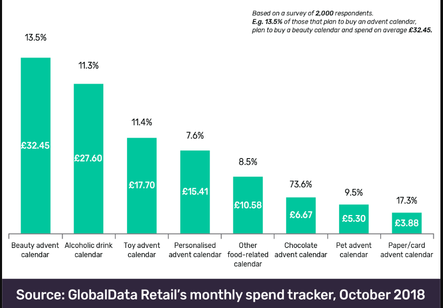 Above: The findings of Global Data's Advent calendar survey.