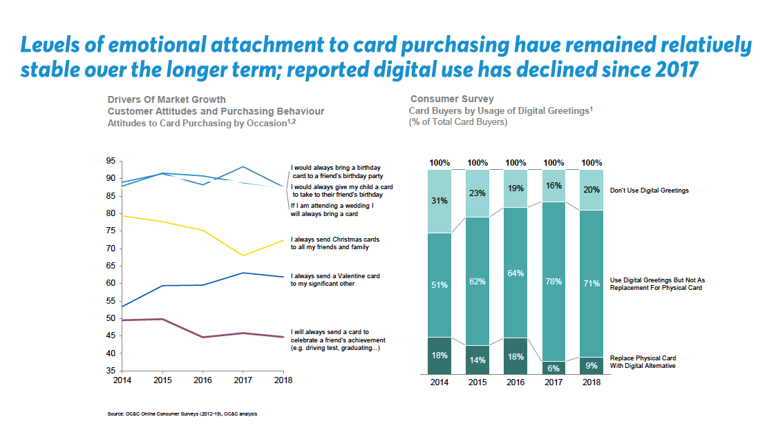 Above: Card Factory's research shows how the card sending tradition is still holding strong.
