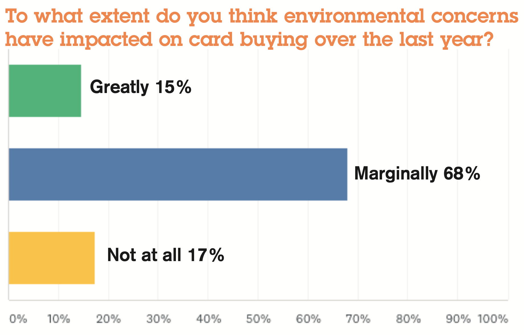 Above: Findings from the PG Independent Retail Barometer.
