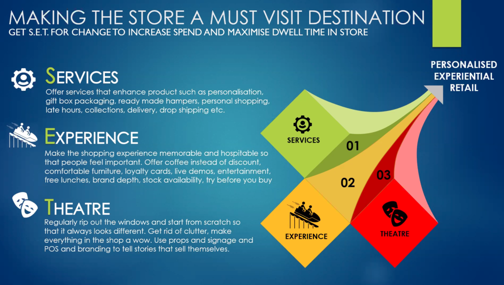 Above: Services, experiences and theatre will need to combine to make a store memorable.