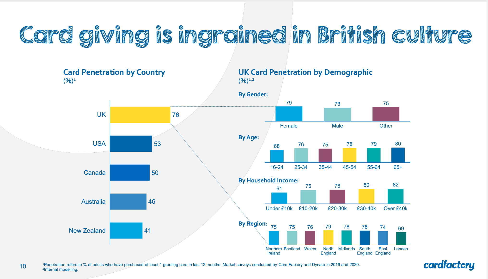 Above: The slide Card Factory's Pierre Hyde shared at the meeting to reveal the UK's card penetration.