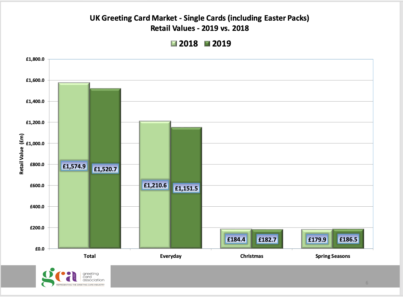 Above: A reassuring graph from the recently published GCA UK Greeting Card Market Report.