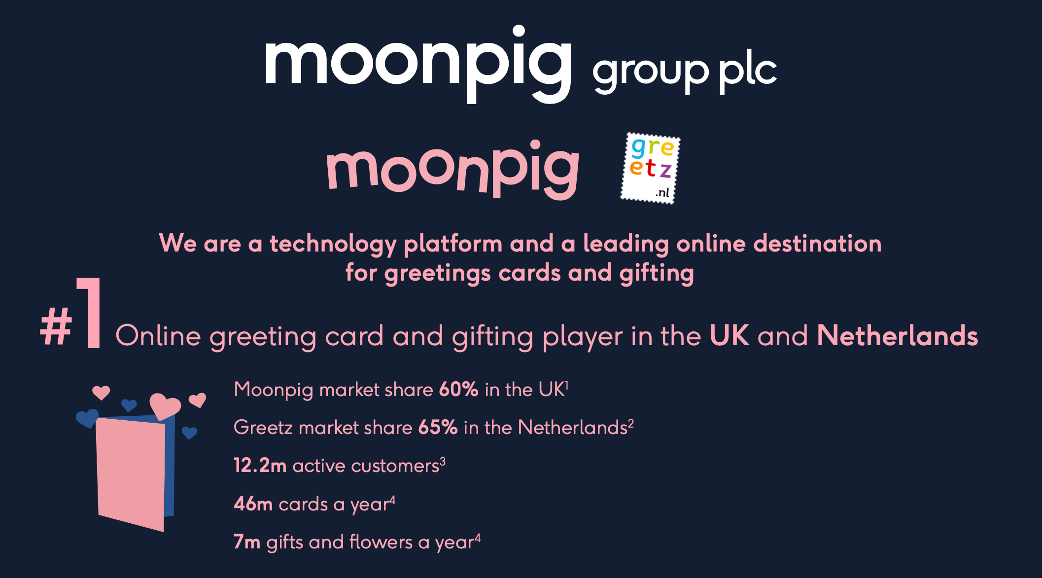 Above: The IPO will be based on the growth potential as the Moonpig Group leverages its market leading position.