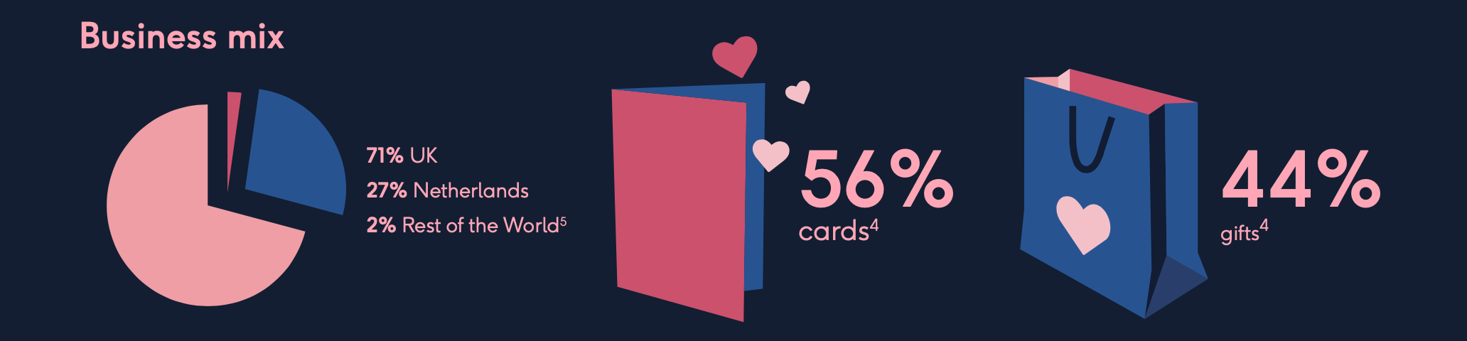 Above: Moonpig Group is the clear online market leader in cards in the UK and the Netherlands (through its Greetz brand).