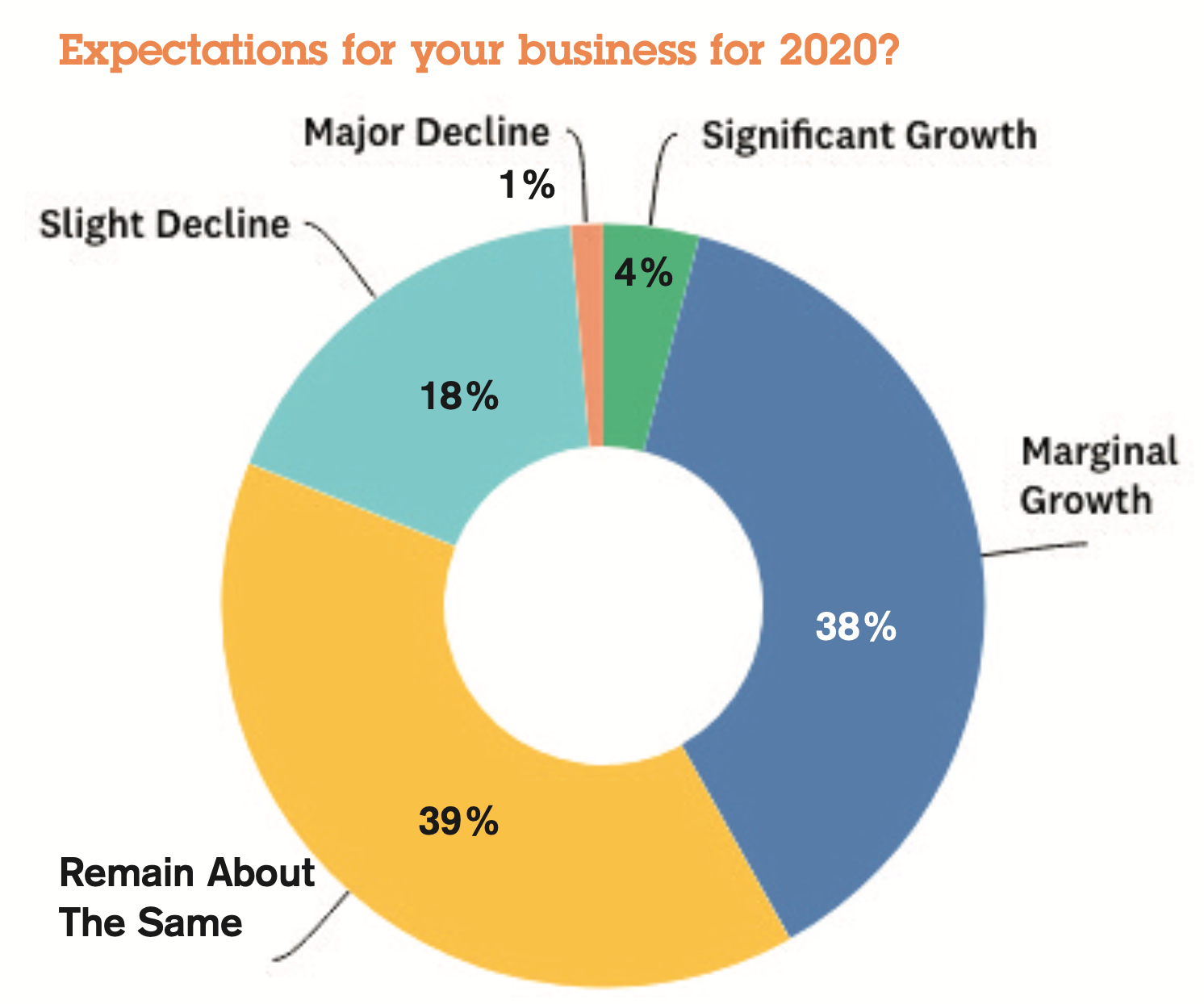 Above: A piechart from the last PG Retail Barometer.