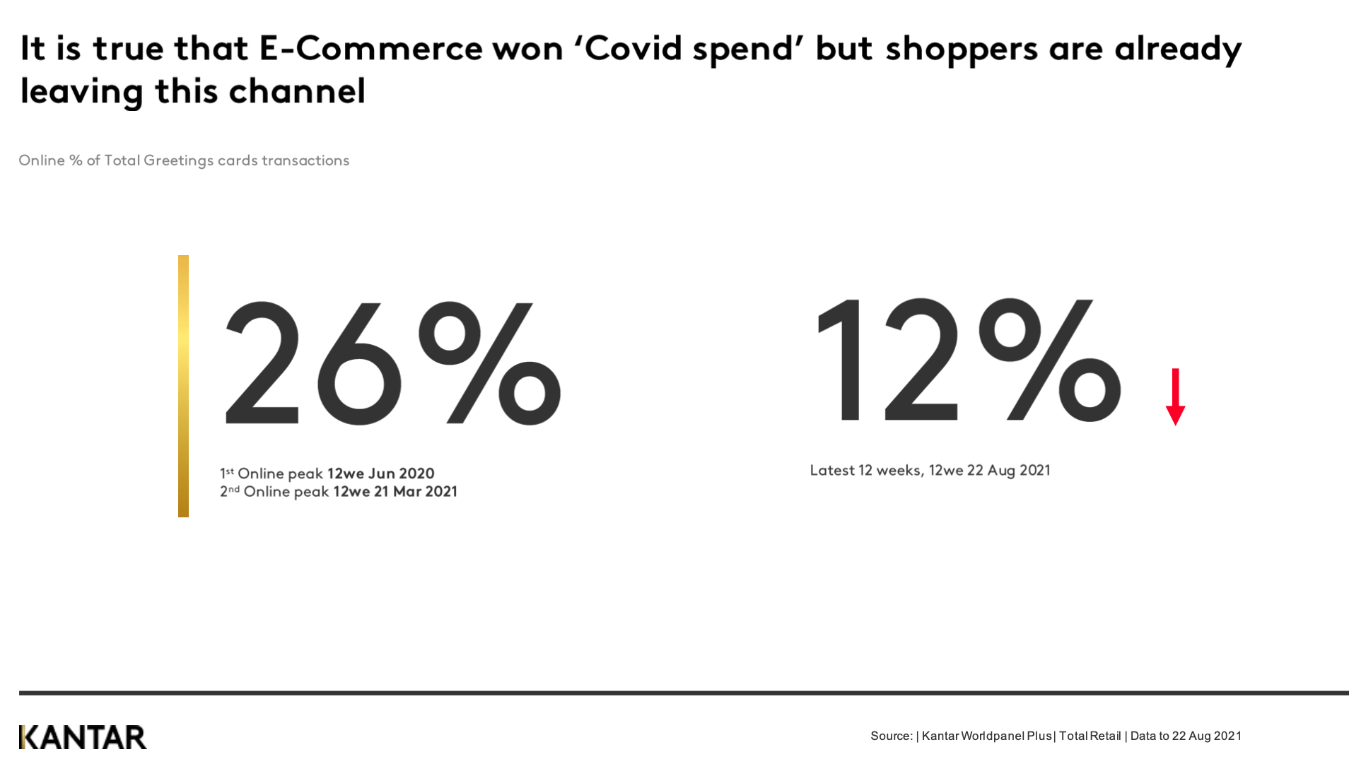 Above: No one knows quite yet what the ecommerce market share for greeting cards will settle at, but Kantar is tracking it.